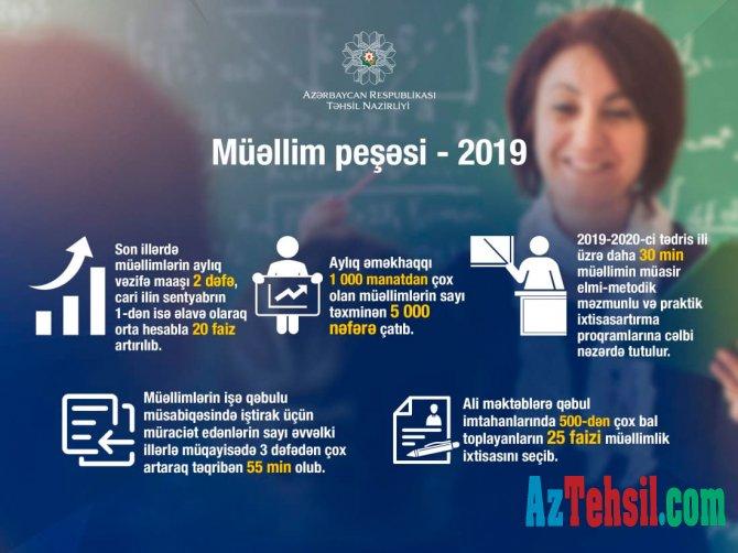Müəllim peşəsi -2019