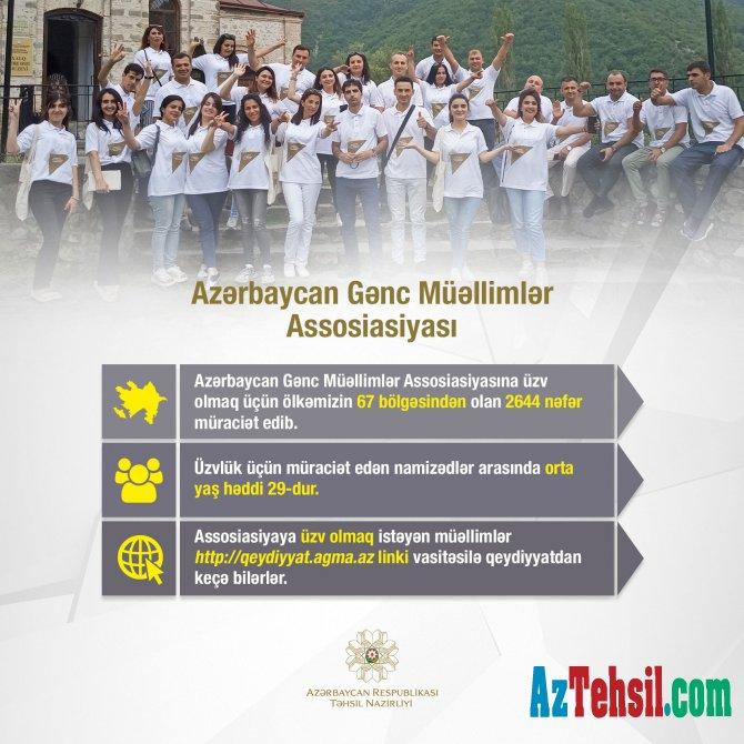 Azərbaycan Gənc Müəllimlər Assosiasiyası