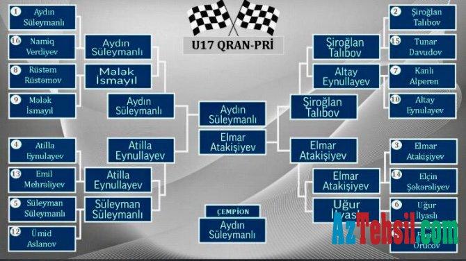 Şahmat üzrə onlayn Qran-pri turniri başa çatıb