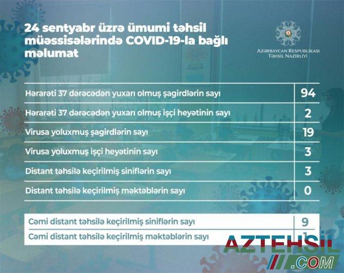 24 sentyabr üzrə ümumi təhsil müəssisələrində COVİD-19-la bağlı məlumat