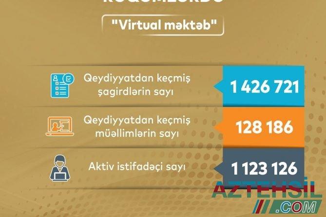 """2020-2021-ci tədris ili rəqəmlərdə – """"Virtual məktəb"""""""